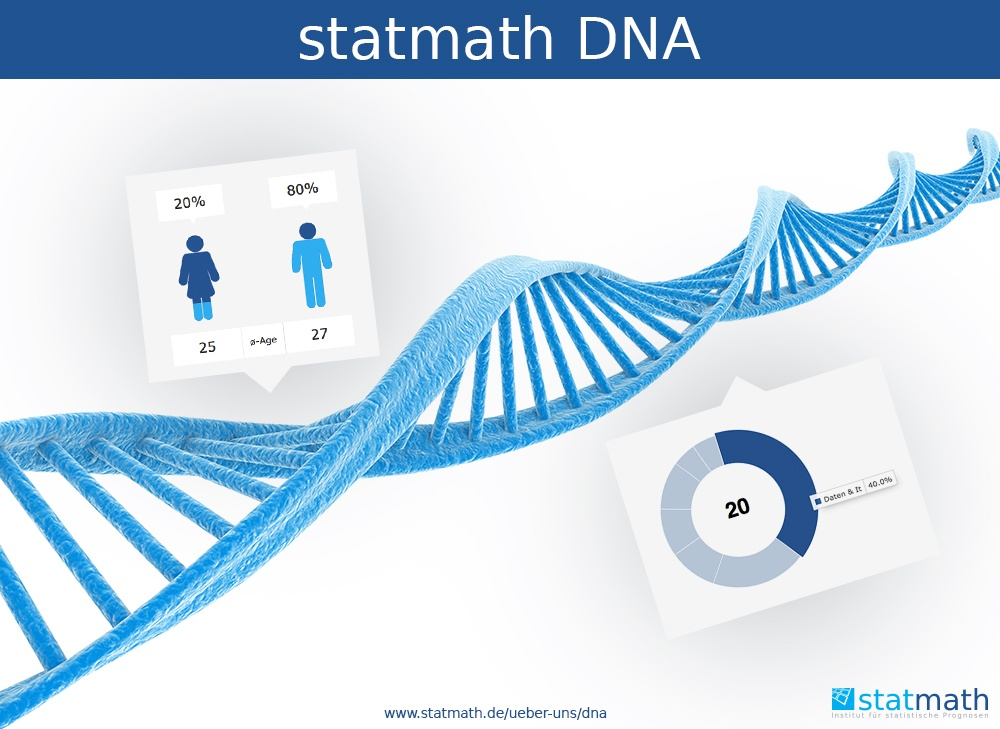 DNA der statmath GmbH